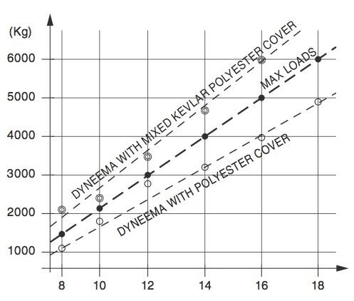 DV - Load chart.jpg