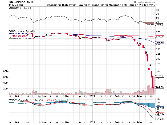 Акции Boeing упали на 75% за полгода