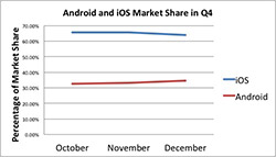 Android vs iOS Market Share in Q4, 2013