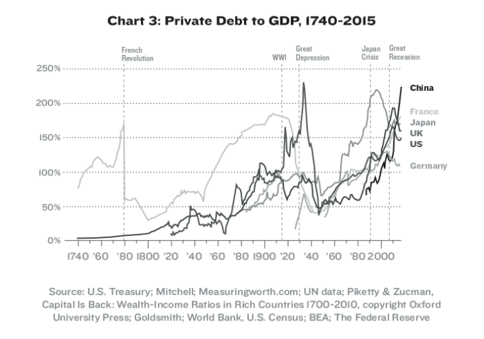 Private debt is now more than GDP