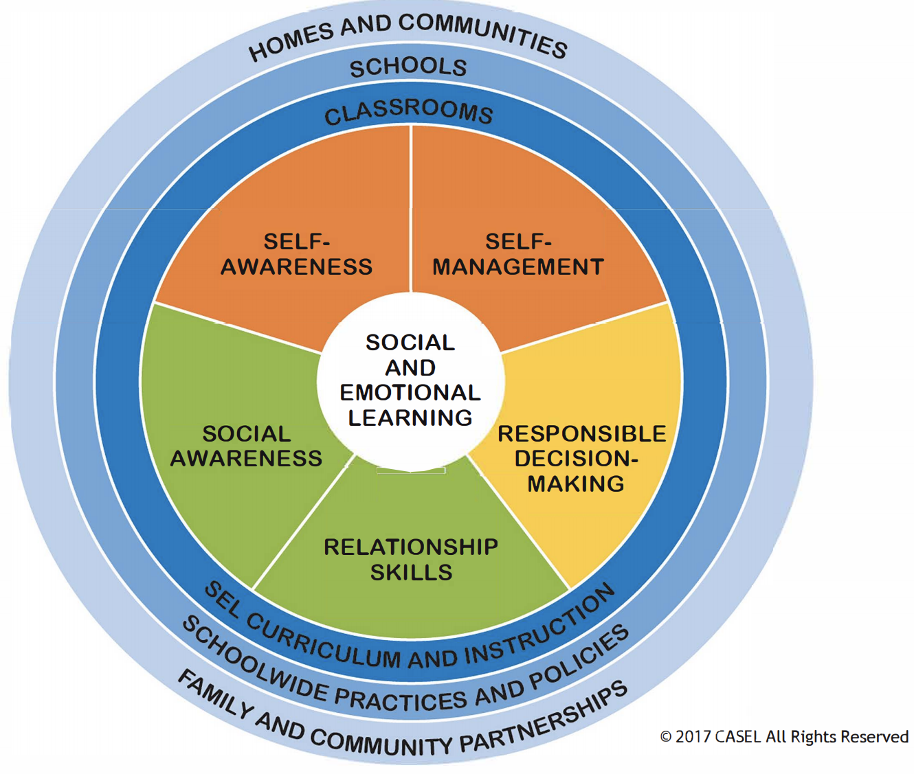 Social and Emotional Learning Logo