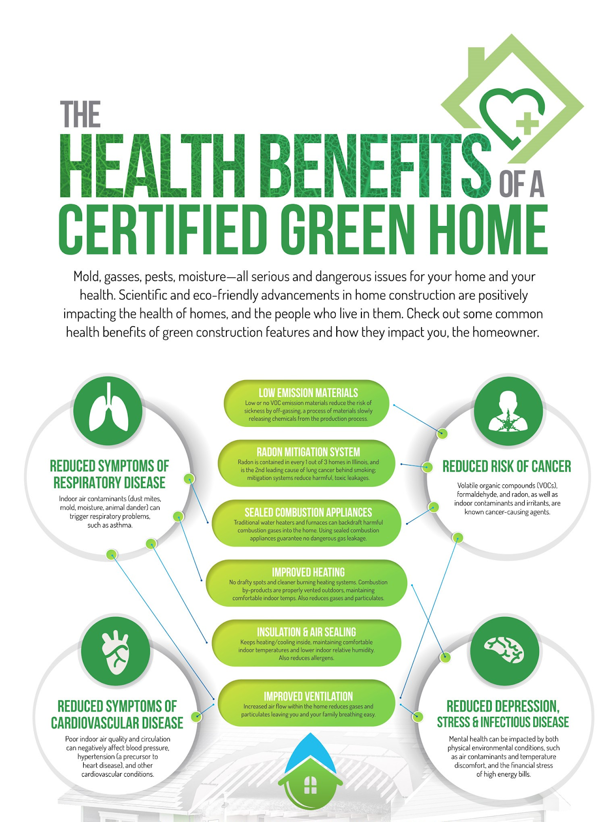 Benefits of green insulation or Eco-friendly insulation
