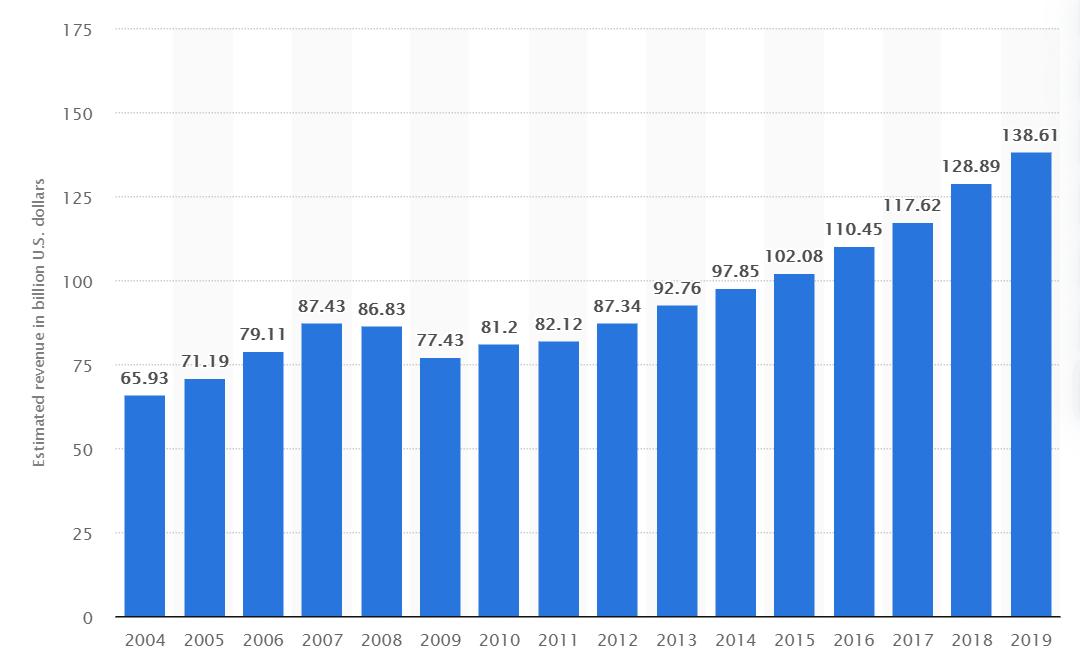 U.S. Census data Marketing Agency Revenue Growth 2019