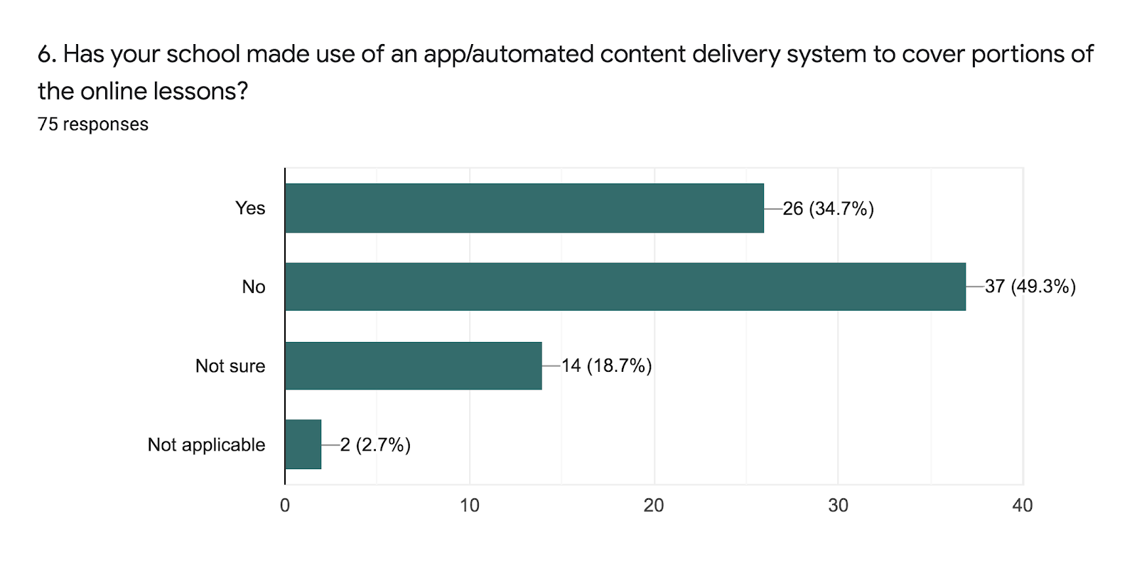 Forms response chart. Question title: 6. Has your school made use of an app/automated content delivery system to cover portions of the online lessons?. Number of responses: 75 responses.