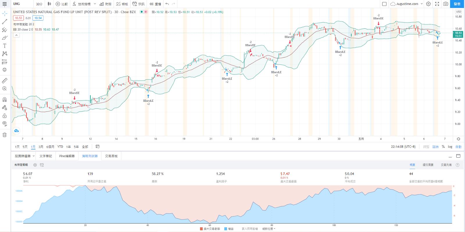 美股UNG,UNG stock,UNG ETF,UNG成分股,UNG持股,UNG股價,UNG配息