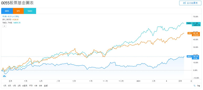 元大0055、SPX、TAIEX的股價走勢比較