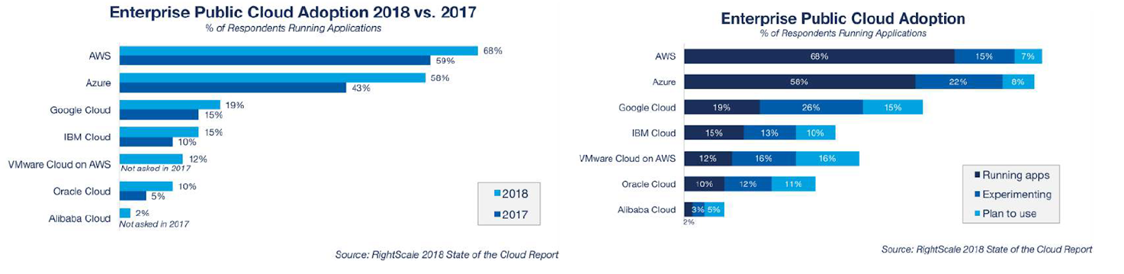 How did the SaaS market perform in 2018? | CustomerThink