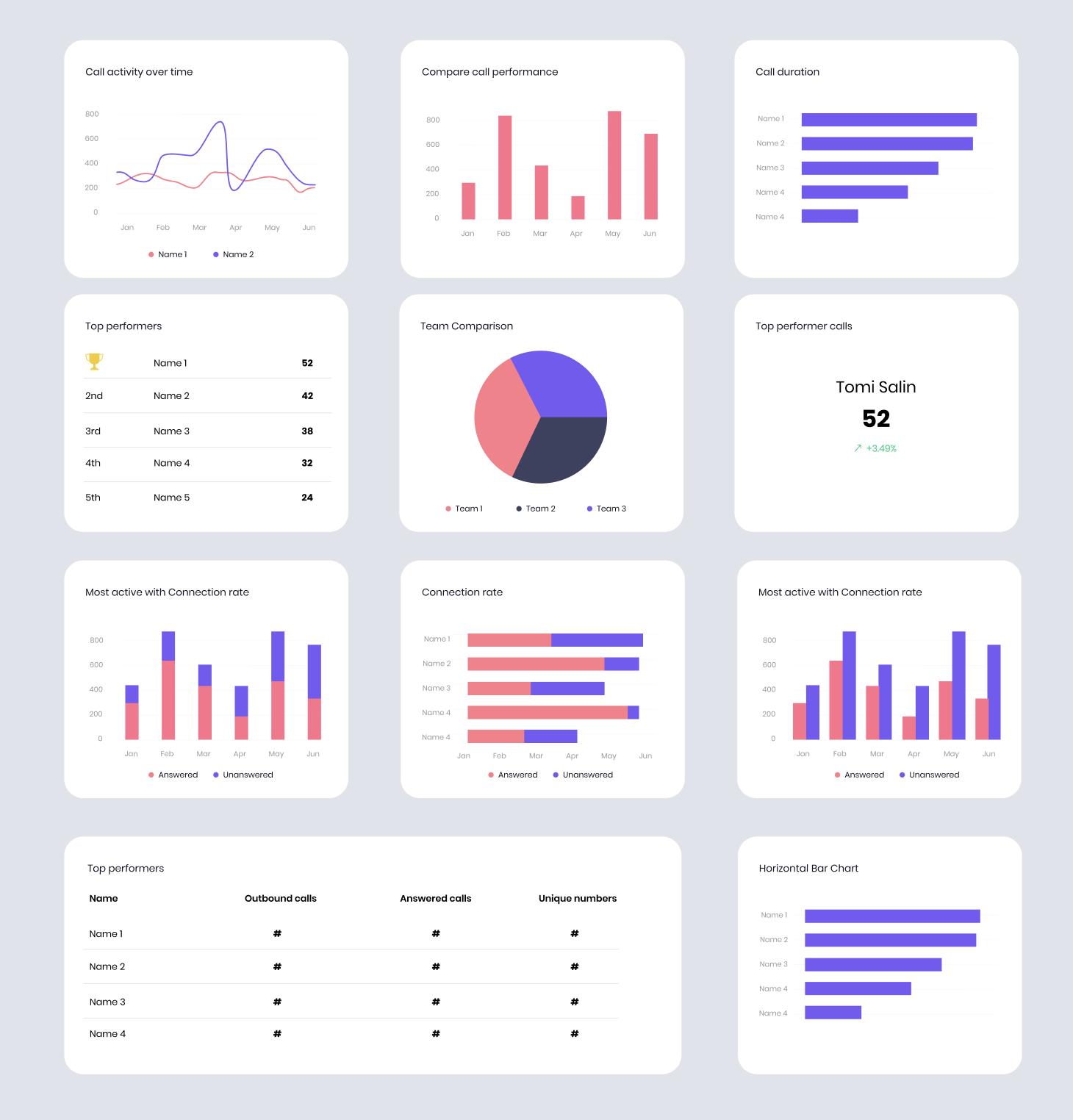 Call Analytics Dashboard
