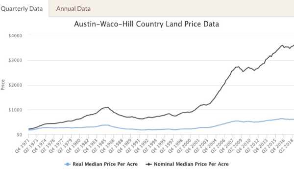 Texas hill country land price appreciation | Texas Premier Ranch Realty