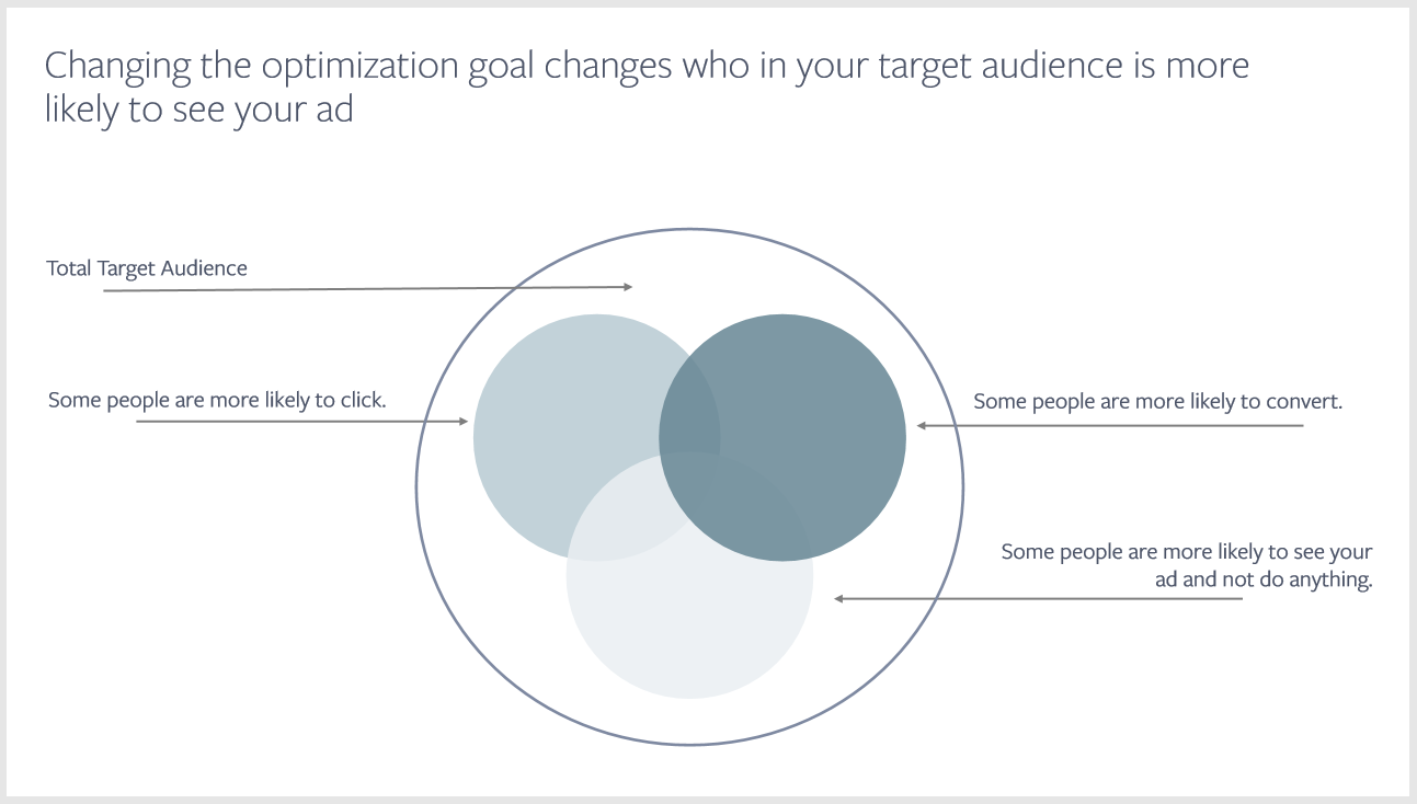 Changing optimization Facbeook goal changes who in your target audience is more likely to see your ad