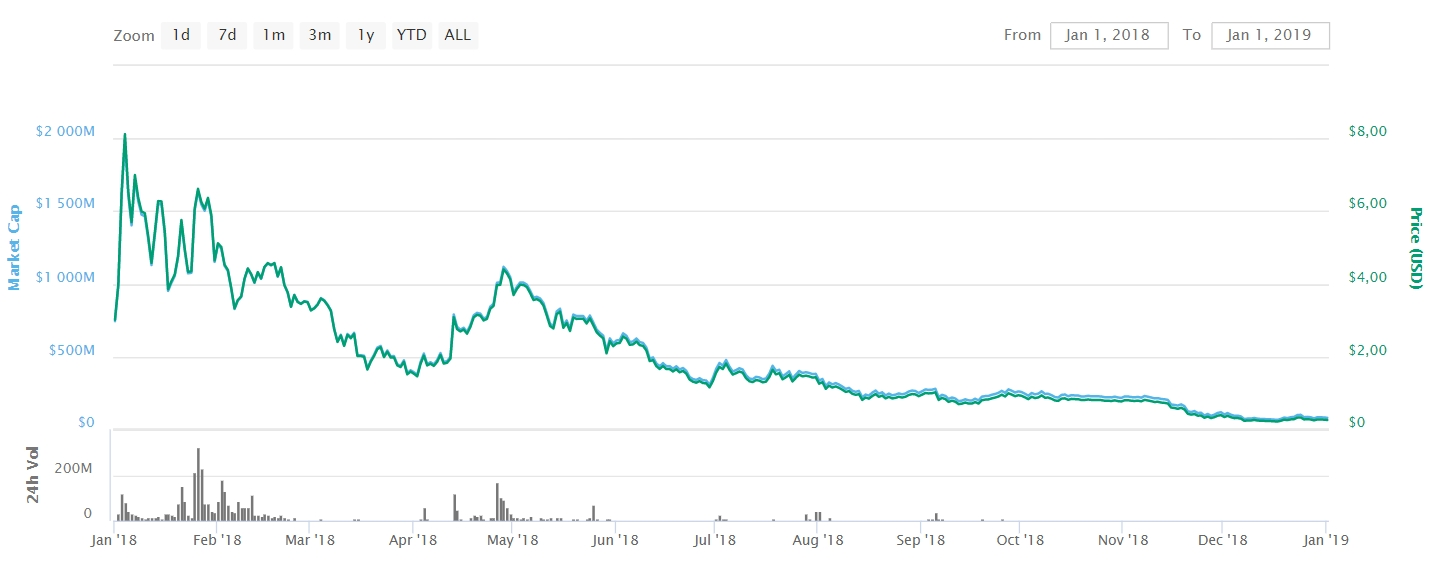 Steem price chart 2018