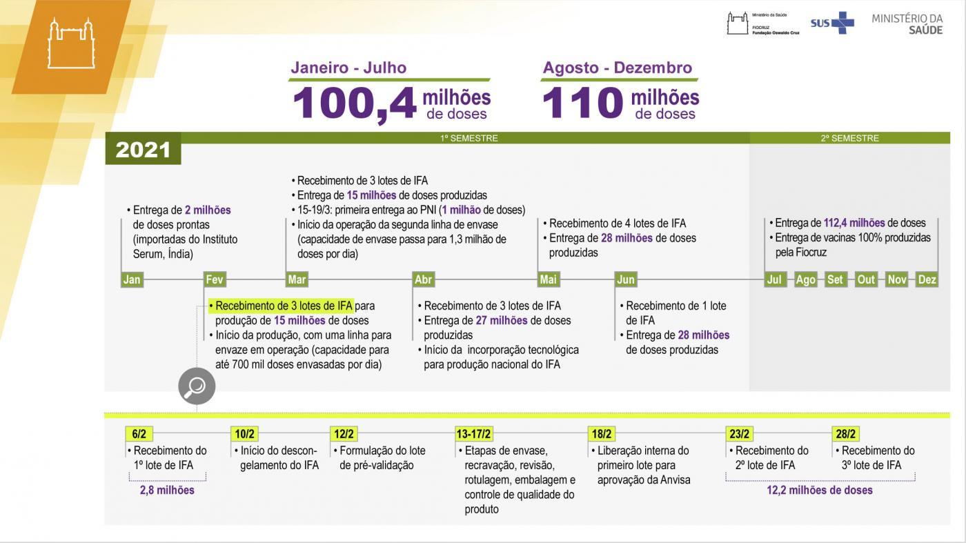 No segundo semestre de 2021 serão distribuídas vacinas com produção totalmente brasileira