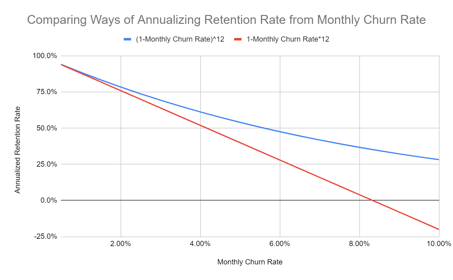 Difference between quick and accurate ways of extrapolating churn rates across time periods.