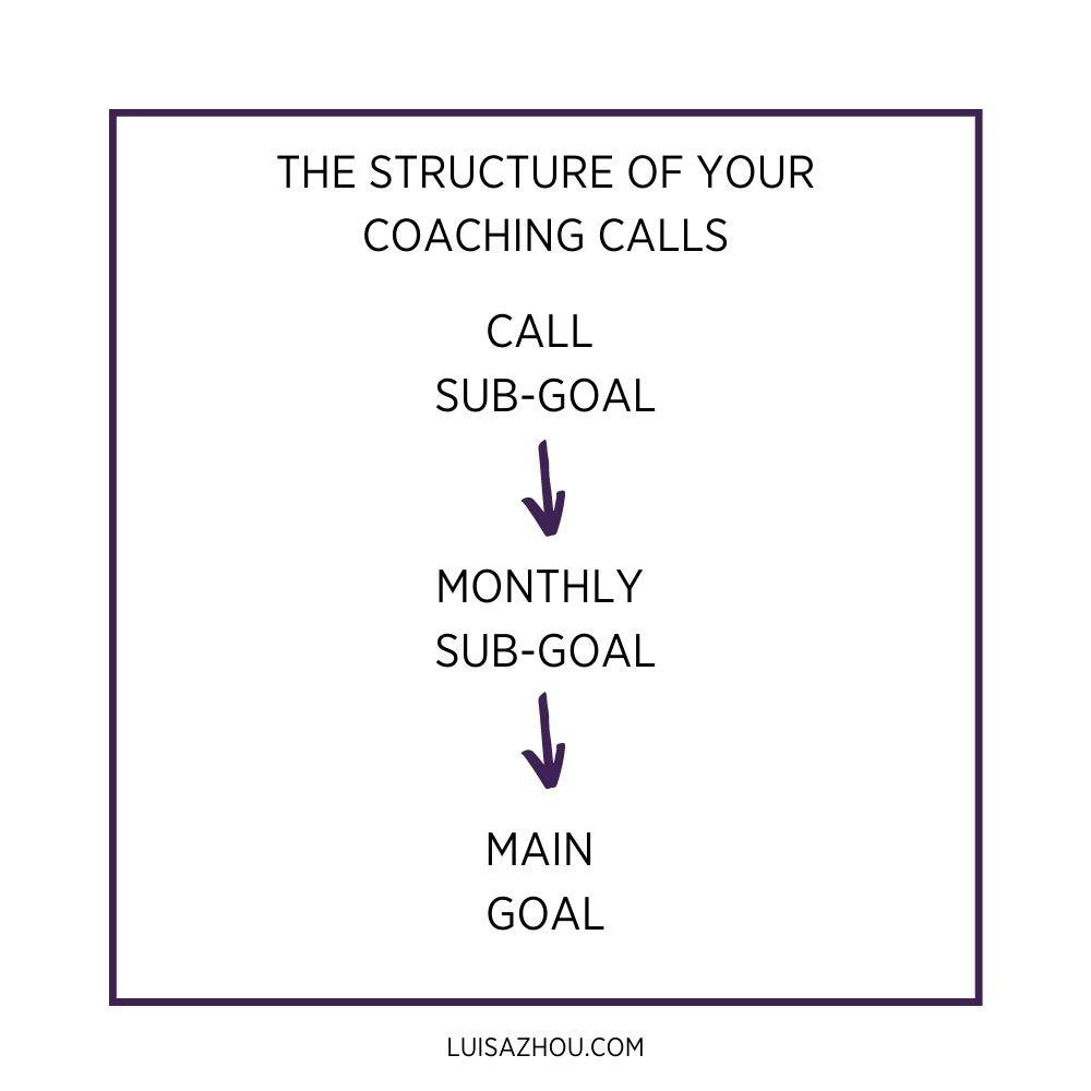 coaching session goal setting