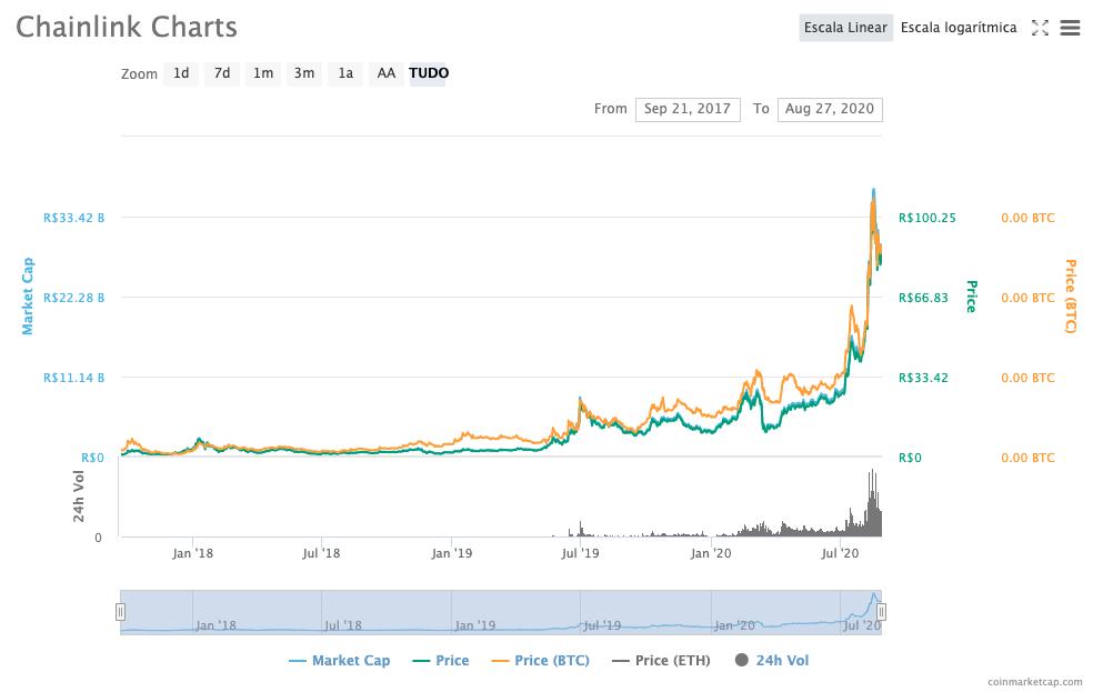 Desempenho do token LINK nos últimos anos.