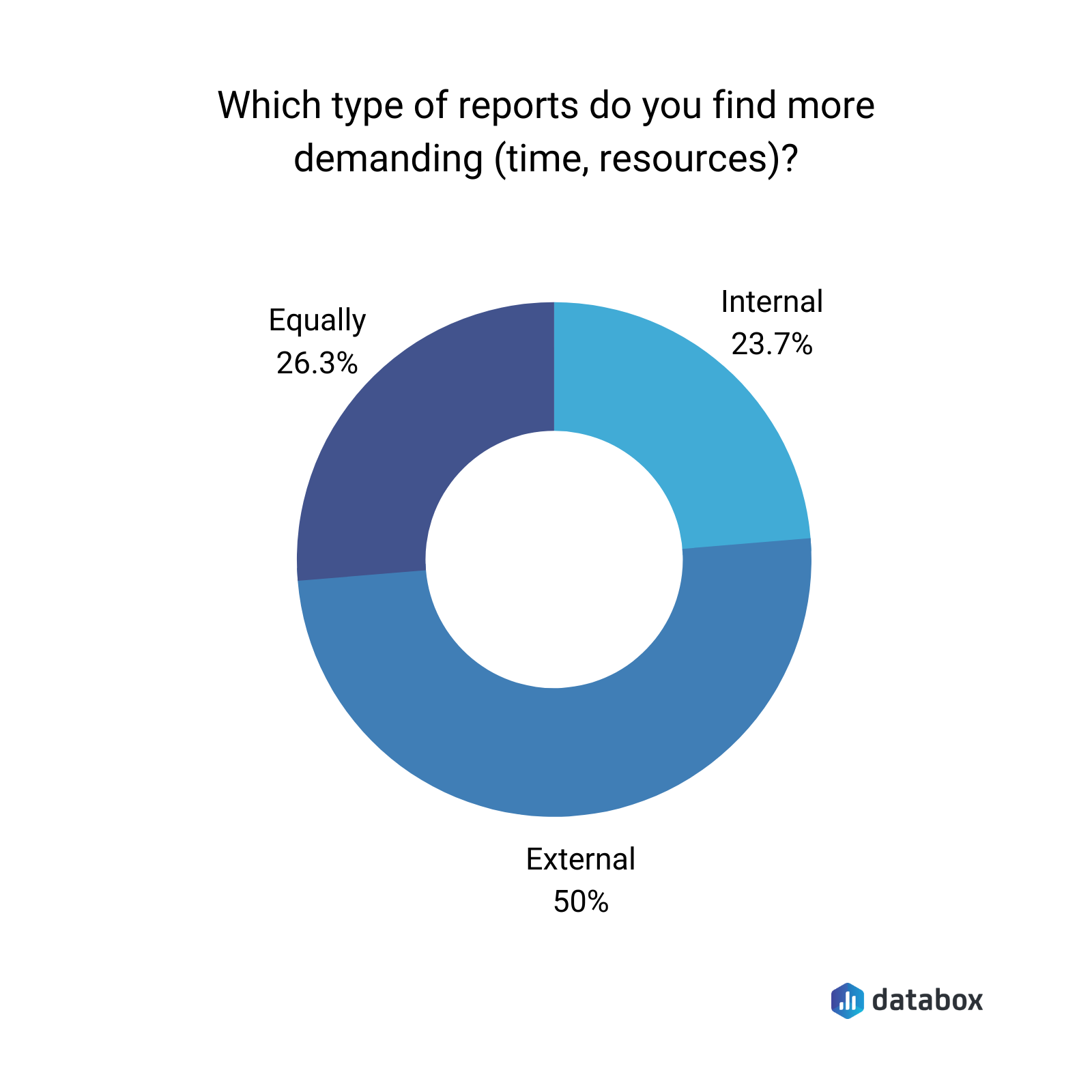 The most demanding types of report to create