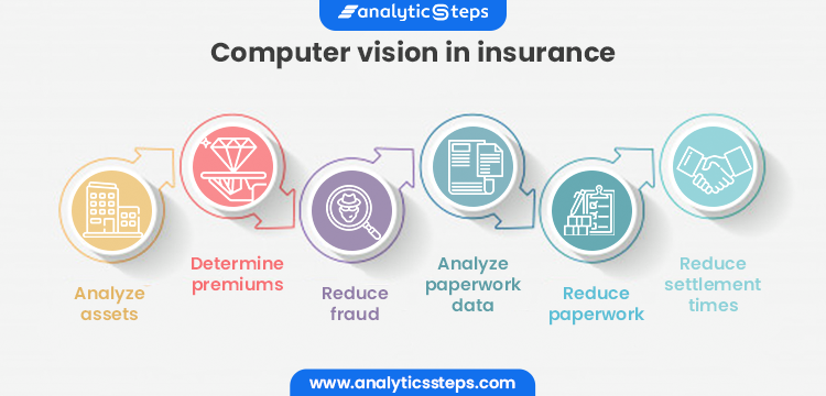 Analyze assets, determine premiums, reduce fraud, analyze paperwork data, reduce paperwork, reduce settlement time are the examples of computer vision in insurance.