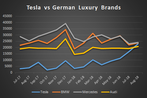 Tesla vs German Luxury Brands