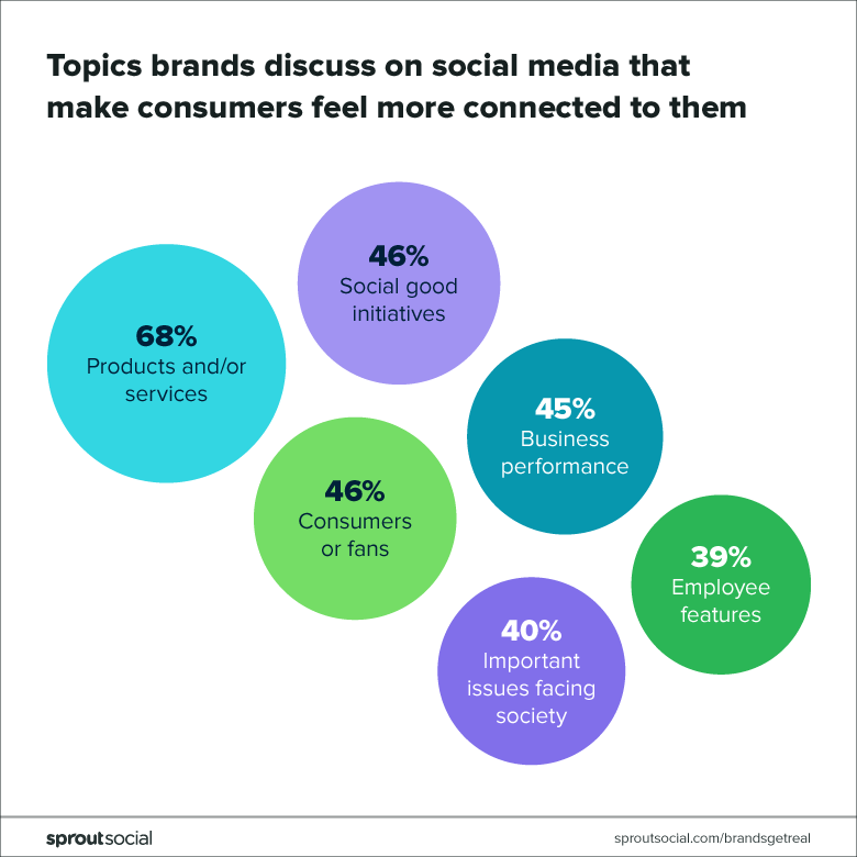 Infographic showing what customers want brands to talk about on social media