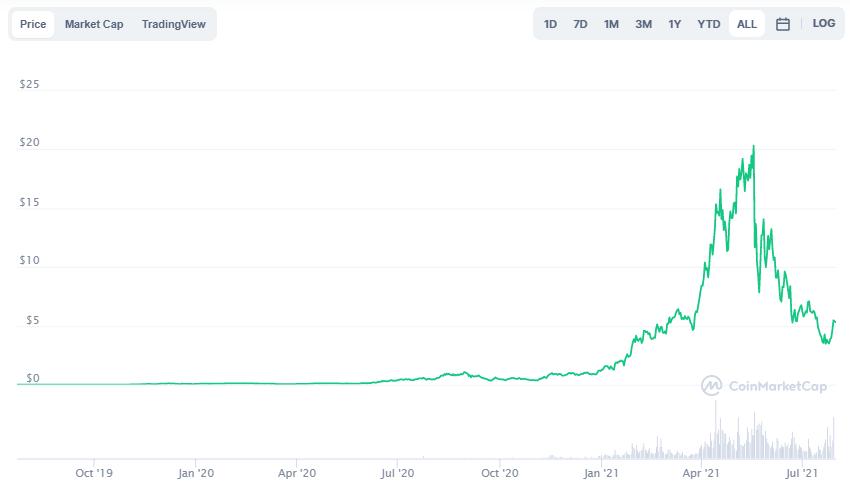 RUNE - AMP - Top 5 cryptocurrencies
