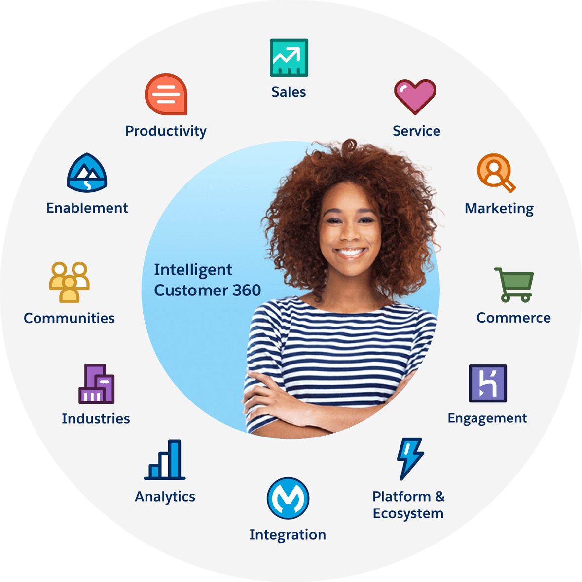 Customer 360 Integration Hub for Salesforce Commerce, Marketing, and  Service Clouds - Salesforce IN