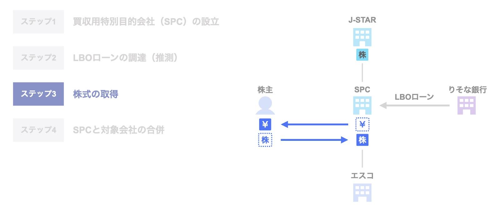 J-STARによるエスコのExit ステップ3. 株式の取得
