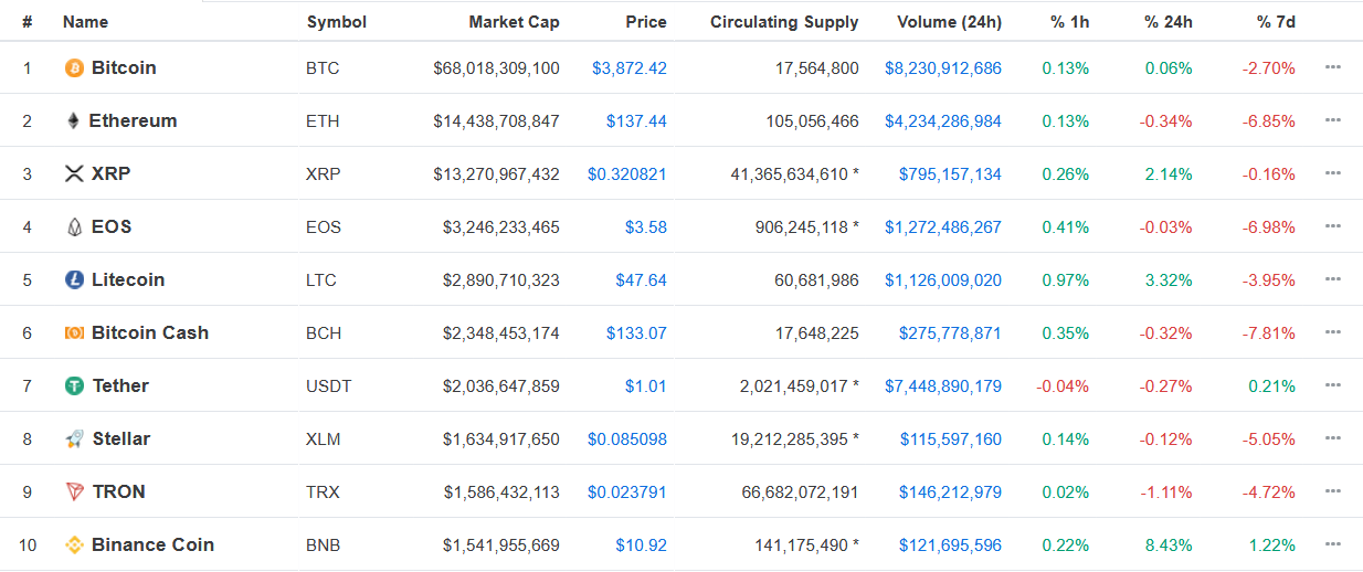 Top Cryptos Finish First Green Month since August 2018