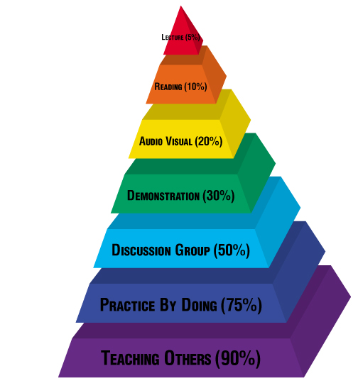 Learning Pyramid.jpg