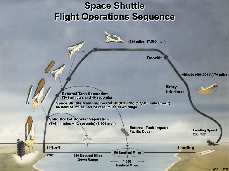 Space Shuttle Launch Profile