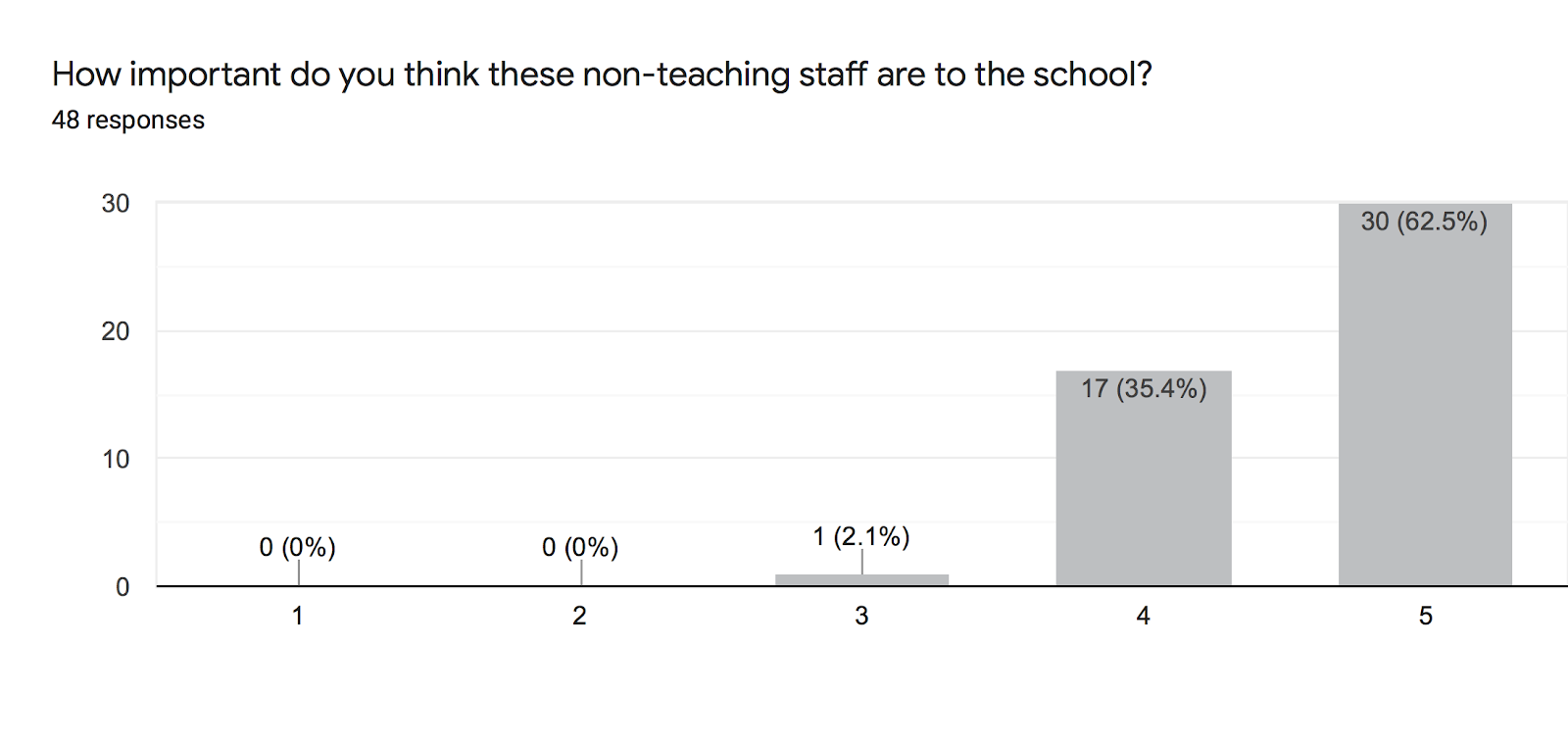 Forms response chart. Question title: How important do you think these non-teaching staff are to the school?. Number of responses: 48 responses.
