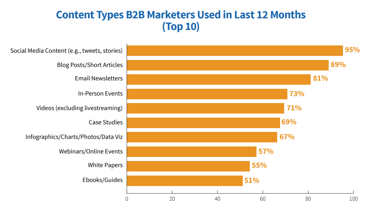 Content types B2B marketers used via Content Marketing Institute