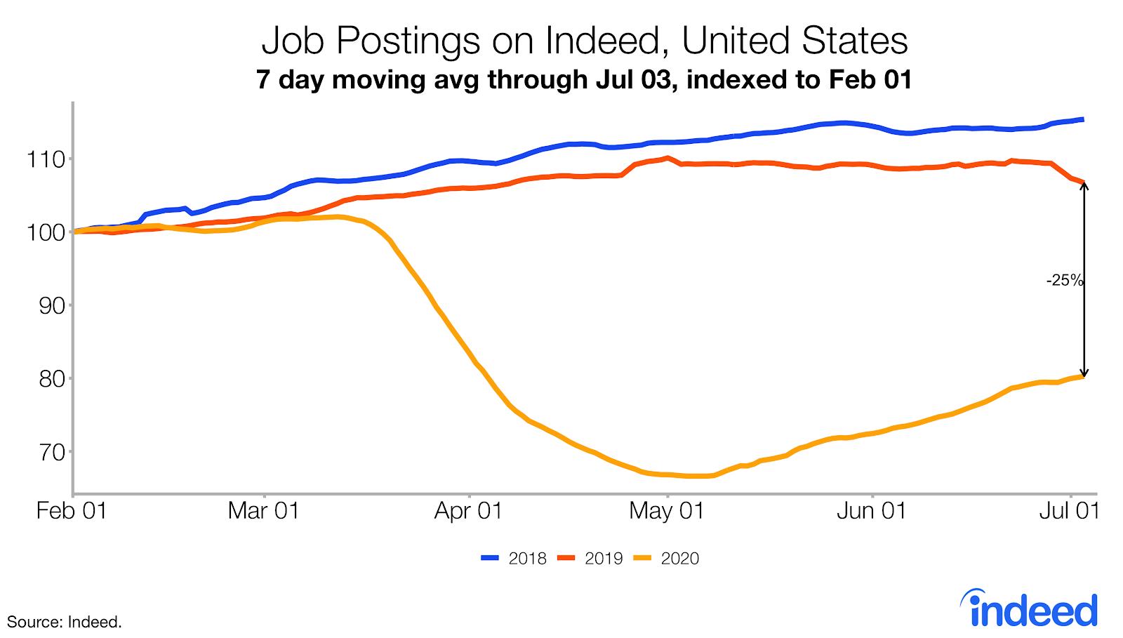 job postings on Indeed, United States