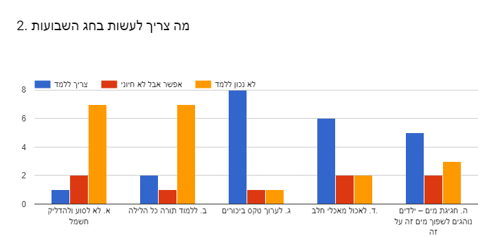 Forms response chart. Question title: 2. מה צריך לעשות בחג השבועות . Number of responses: .