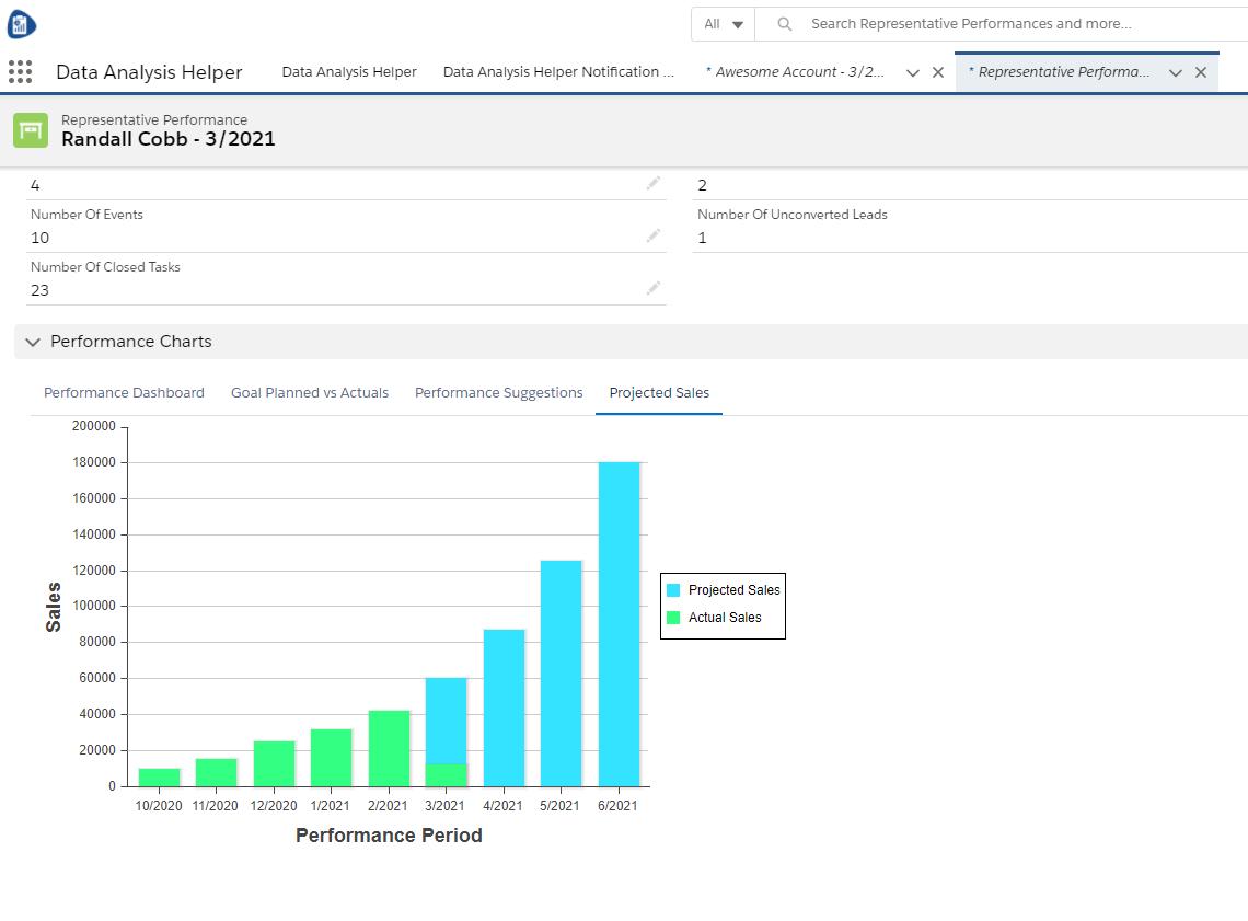 Projected Sales Amounts Data Analysis Helper