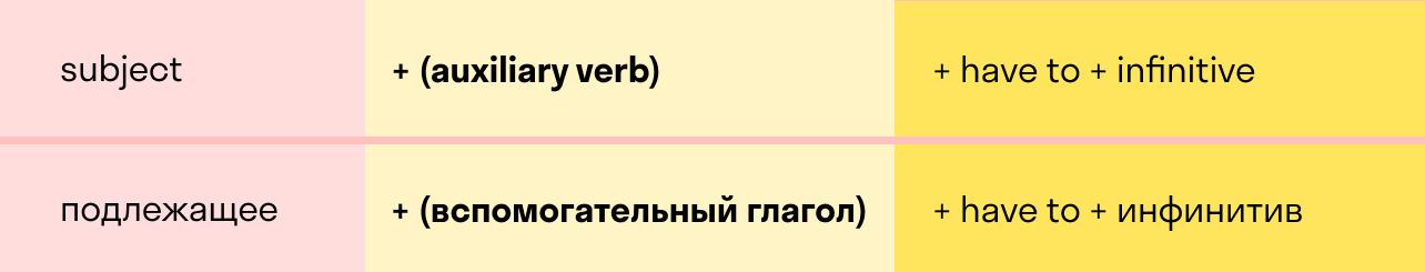схема состава предложения с модальным глаголом have to