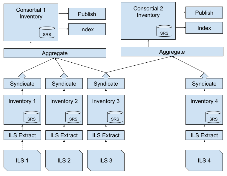 Infrastructure for a Bibliographic Network - Index Data