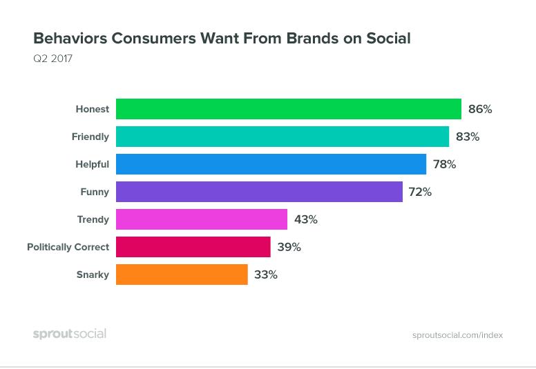 Customer experience consumer behavior expectations