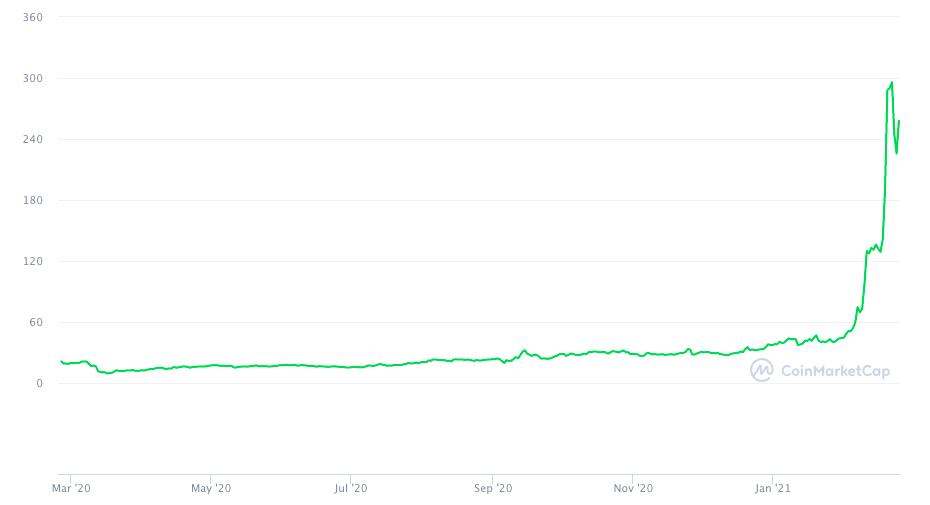 График цены BNB за последний год.