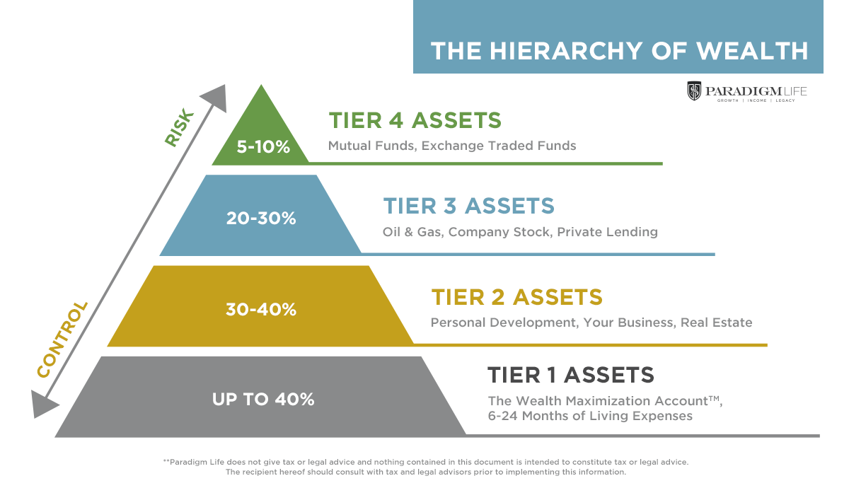 The Hierarchy of Wealth, how to build generational wealth, financial foundation