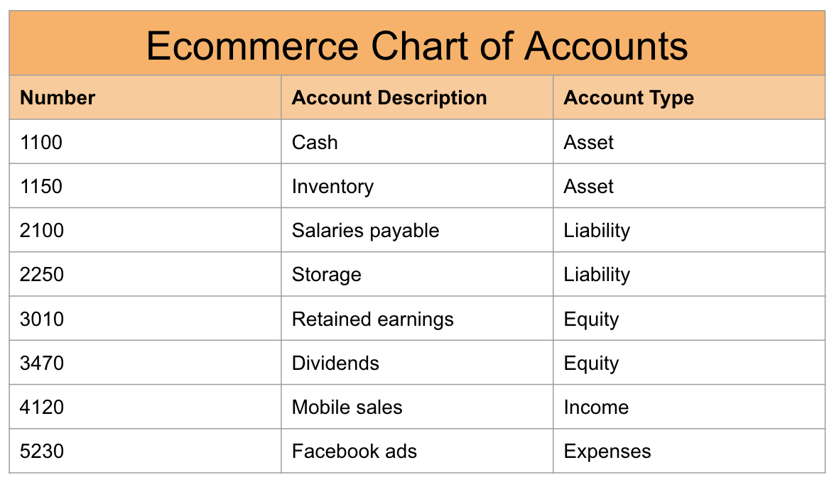 Ecommerce chart of accounts example