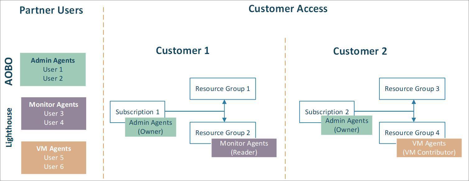 Cloud Solution Provider program considerations - Azure Lighthouse |  Microsoft Docs