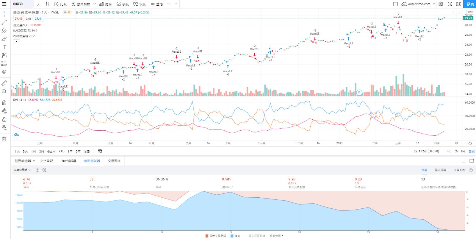 國泰00830股價走勢圖與K線圖