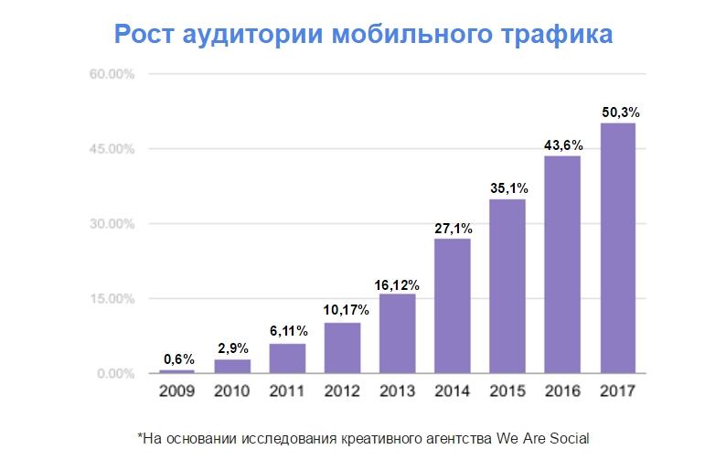 рост аудитории моб версии.jpg