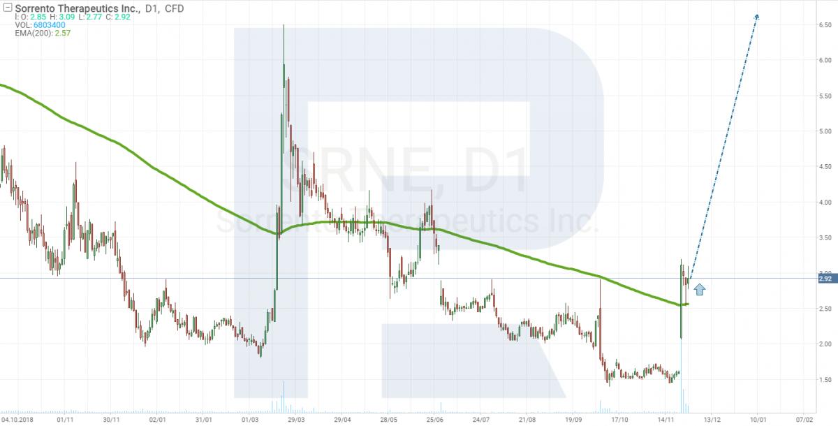 Cena akcií Sorrento Therapeutics roste
