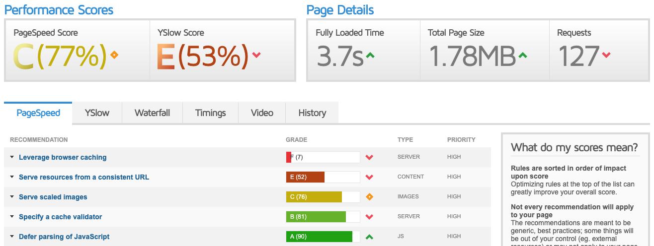 GTMETRIX Tool per monitorare le prestazioni di un E-Commerce Magento 2