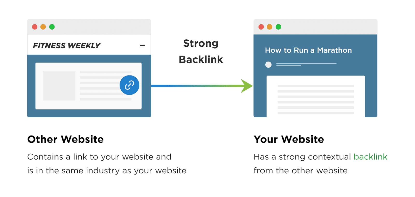 Một backlink mạnh giúp web lên top