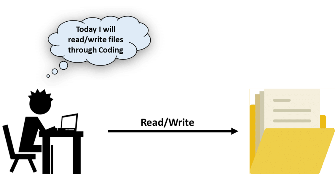 Image result for java file navigation and io in java