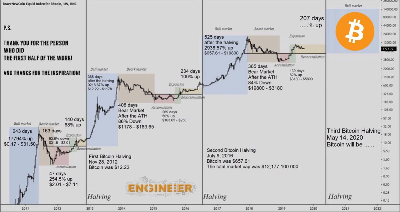 Predicción del precio del Bitcoin, basado en su relación con el evento de Halving