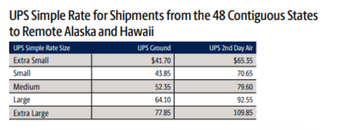 Simple Rate prices for remote location in Alaska and Hawaii