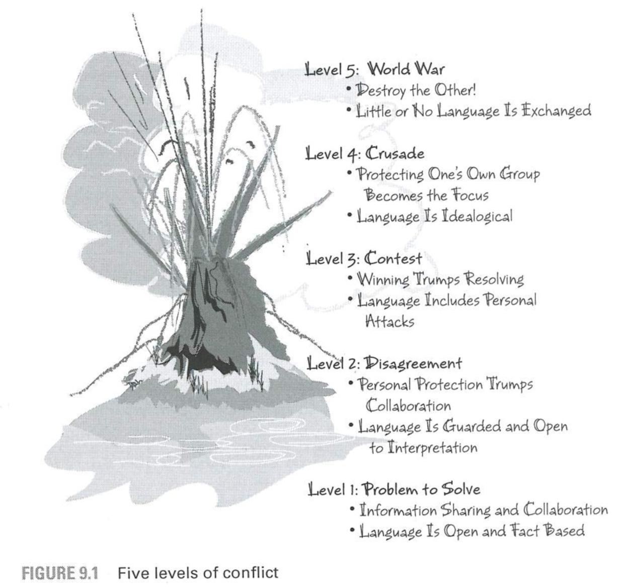 Copyright Coaching Agile Teams, de Lyssa Adkins